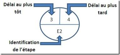 PERT-etapes-delais